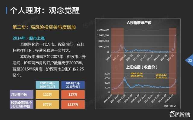 2015中国互联网金融趋势报告_000033