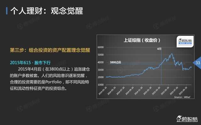 2015中国互联网金融趋势报告_000034