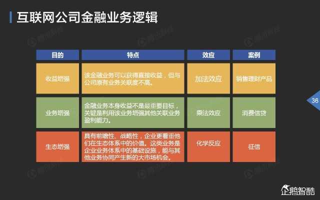 2015中国互联网金融趋势报告_000037