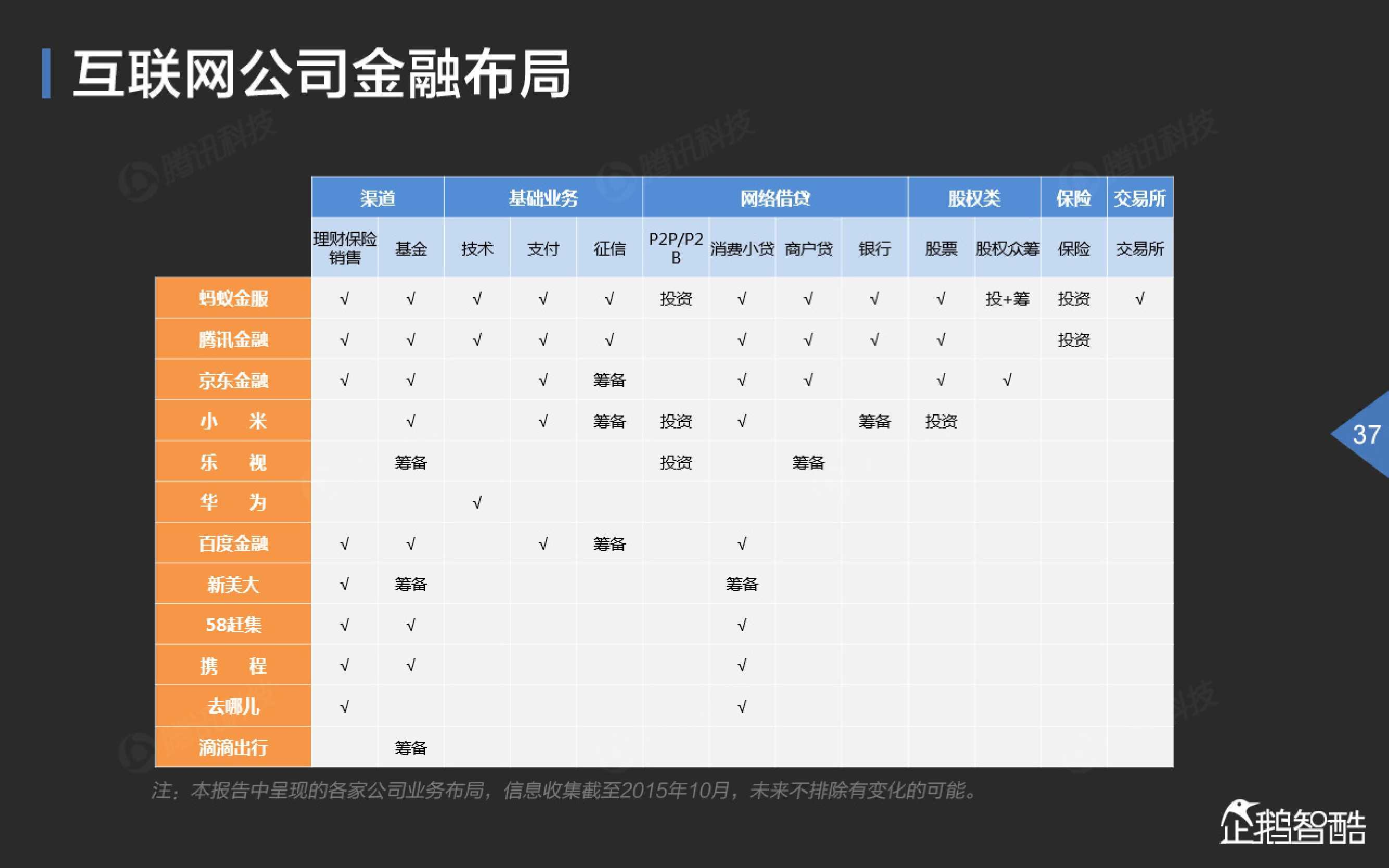 2015中国互联网金融趋势报告_000038