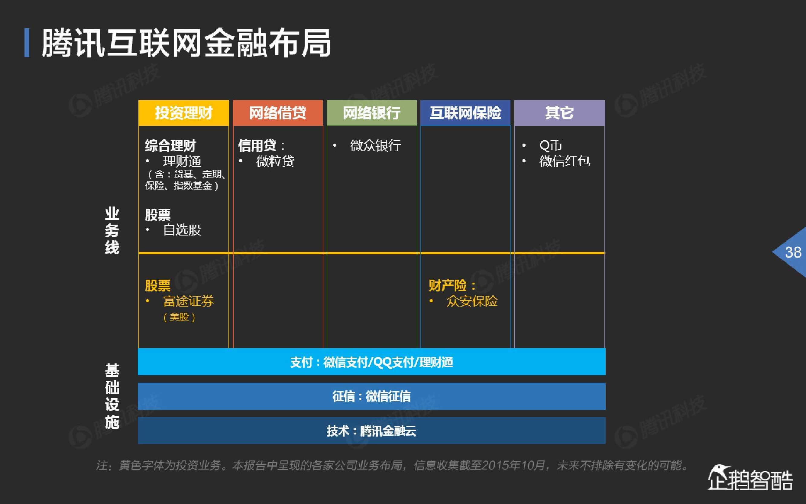 2015中国互联网金融趋势报告_000039
