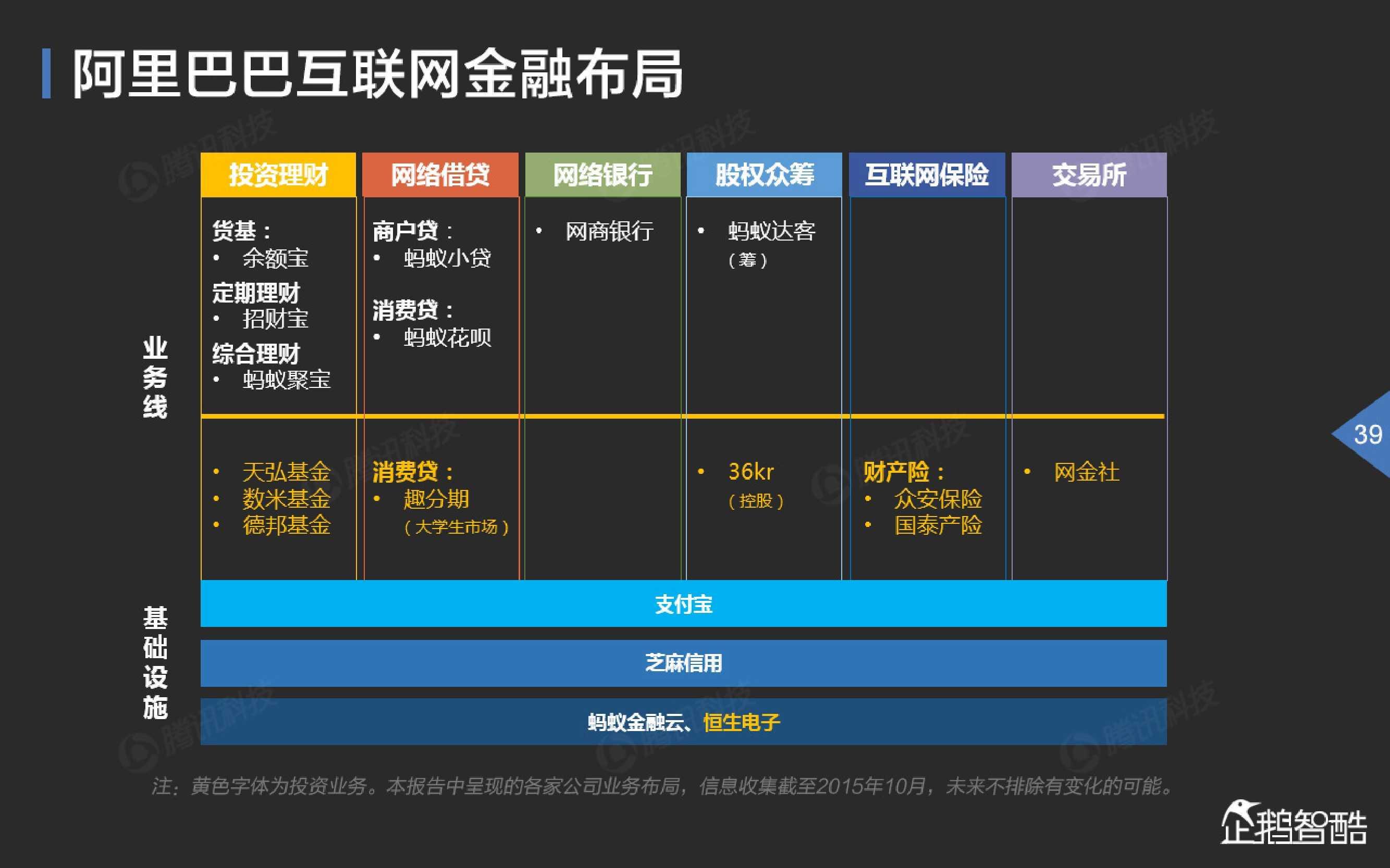 2015中国互联网金融趋势报告_000040