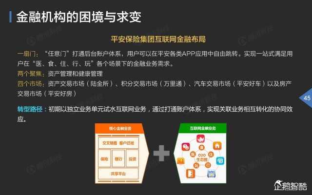 2015中国互联网金融趋势报告_000046