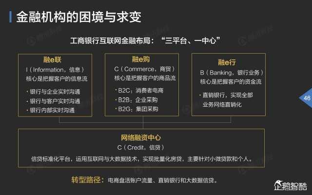 2015中国互联网金融趋势报告_000047