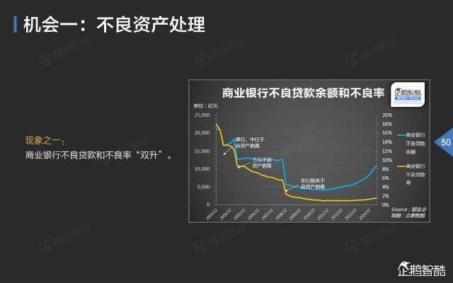 2015中国互联网金融趋势报告_000051
