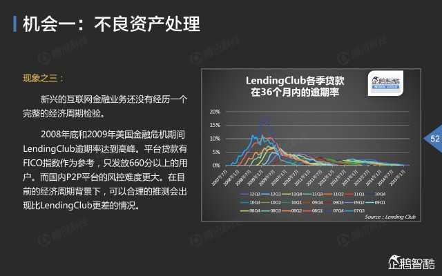 2015中国互联网金融趋势报告_000053