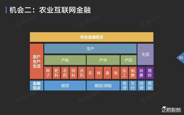 2015中国互联网金融趋势报告_000056