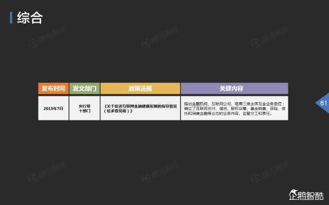 2015中国互联网金融趋势报告_000062