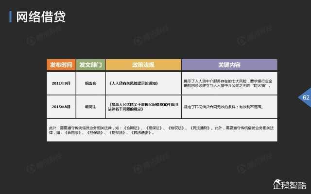 2015中国互联网金融趋势报告_000063