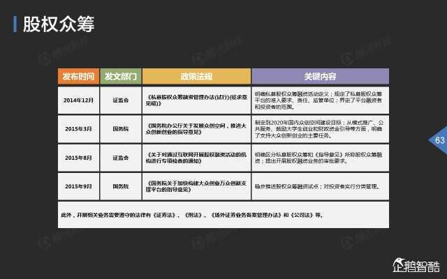 2015中国互联网金融趋势报告_000064