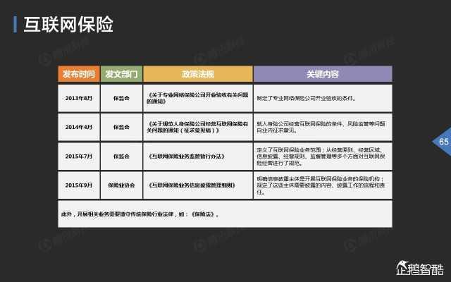 2015中国互联网金融趋势报告_000066