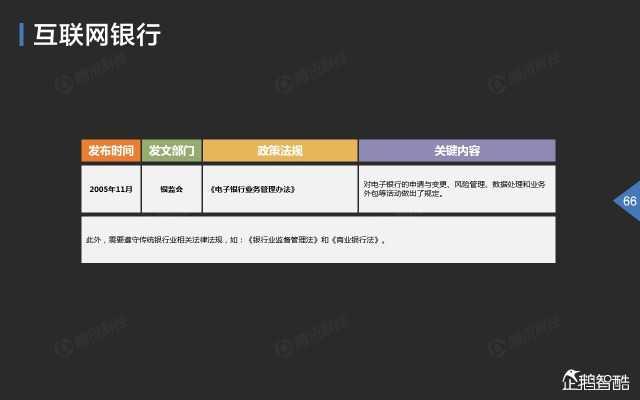 2015中国互联网金融趋势报告_000067