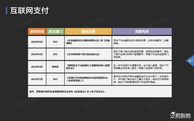2015中国互联网金融趋势报告_000068