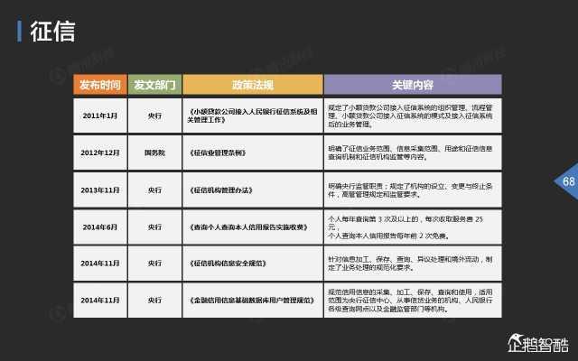 2015中国互联网金融趋势报告_000069