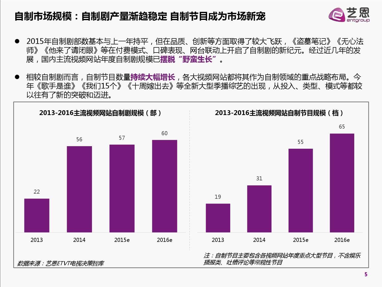 2015中国网络自制内容白皮书(完整版)_000005