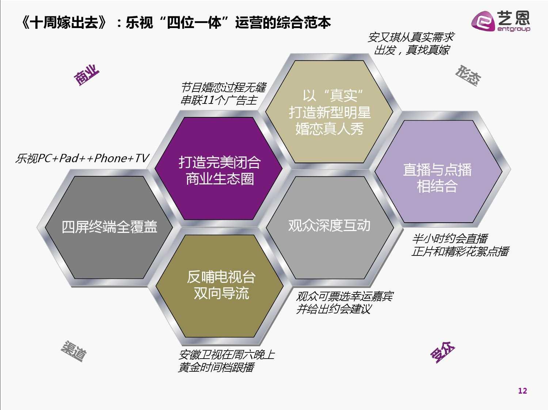 2015中国网络自制内容白皮书(完整版)_000012