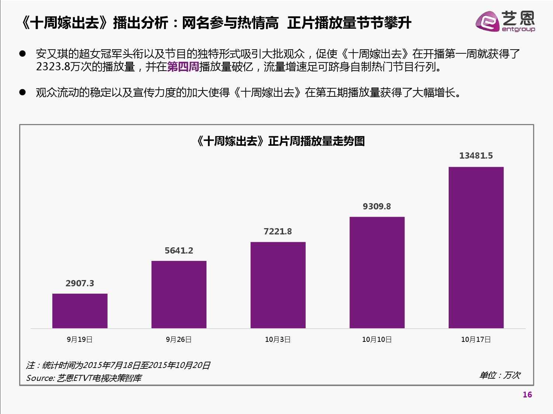 2015中国网络自制内容白皮书(完整版)_000016
