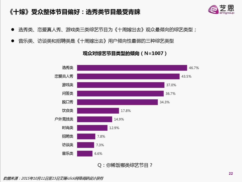 2015中国网络自制内容白皮书(完整版)_000022