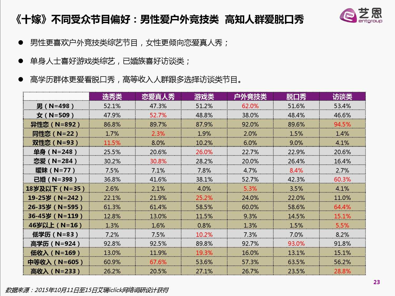 2015中国网络自制内容白皮书(完整版)_000023