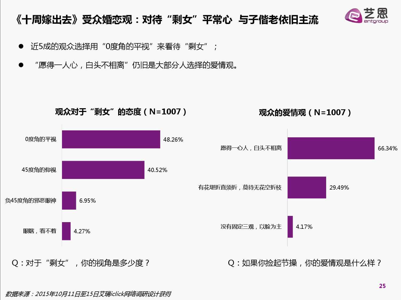 2015中国网络自制内容白皮书(完整版)_000025