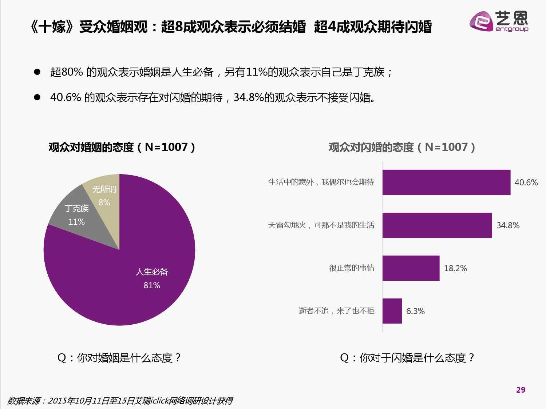 2015中国网络自制内容白皮书(完整版)_000029