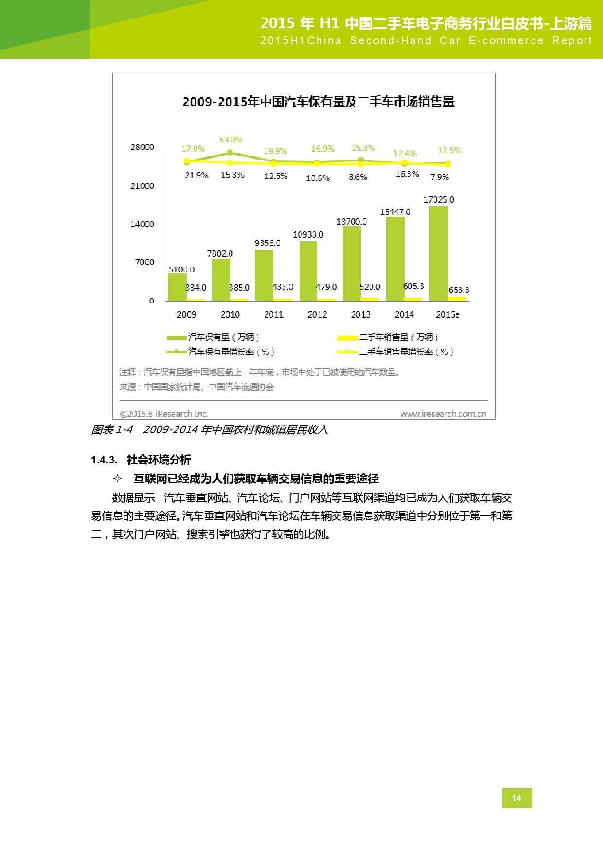 2015年中国二手车电子商务行业白皮书-上游篇_000015