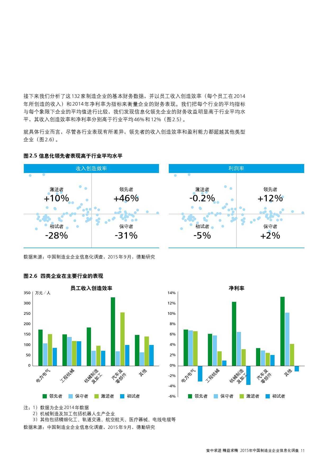 2015年中国制造业企业信息化调查_000013