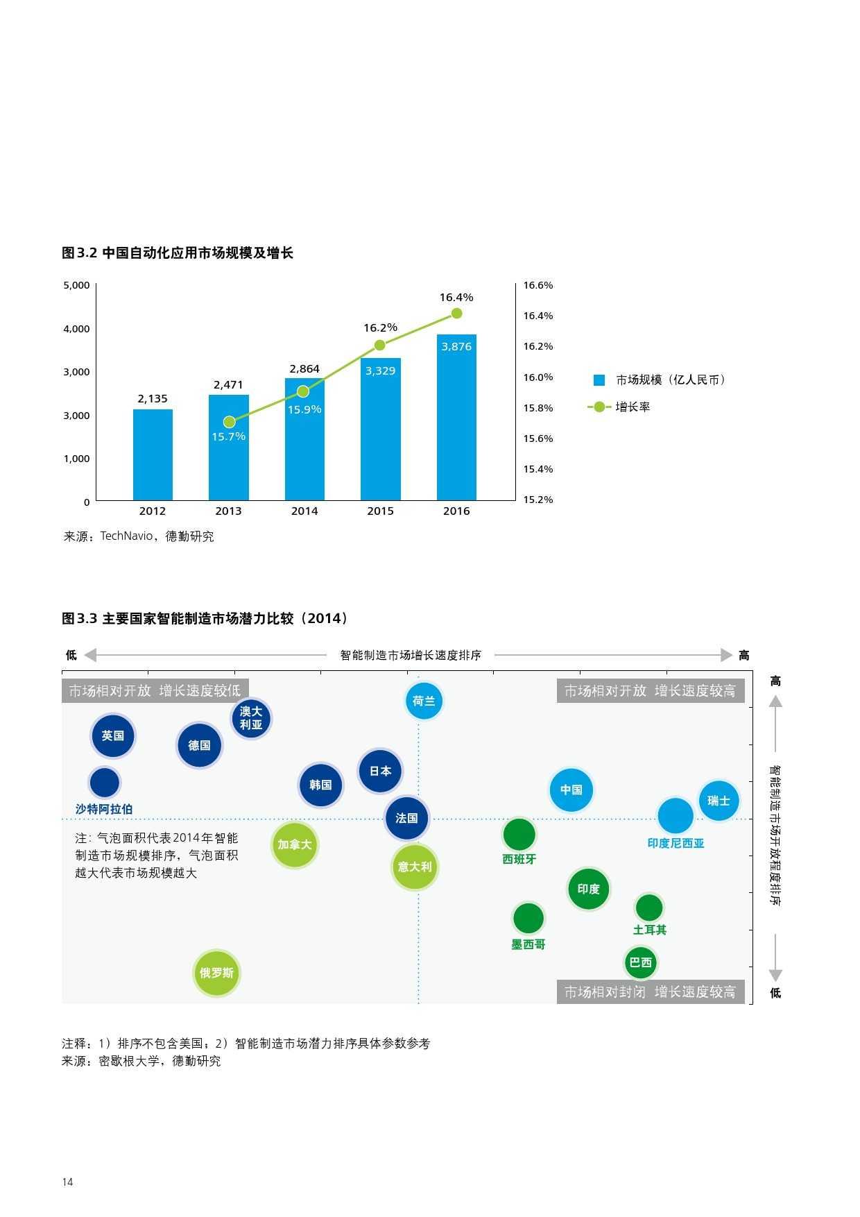 2015年中国制造业企业信息化调查_000016