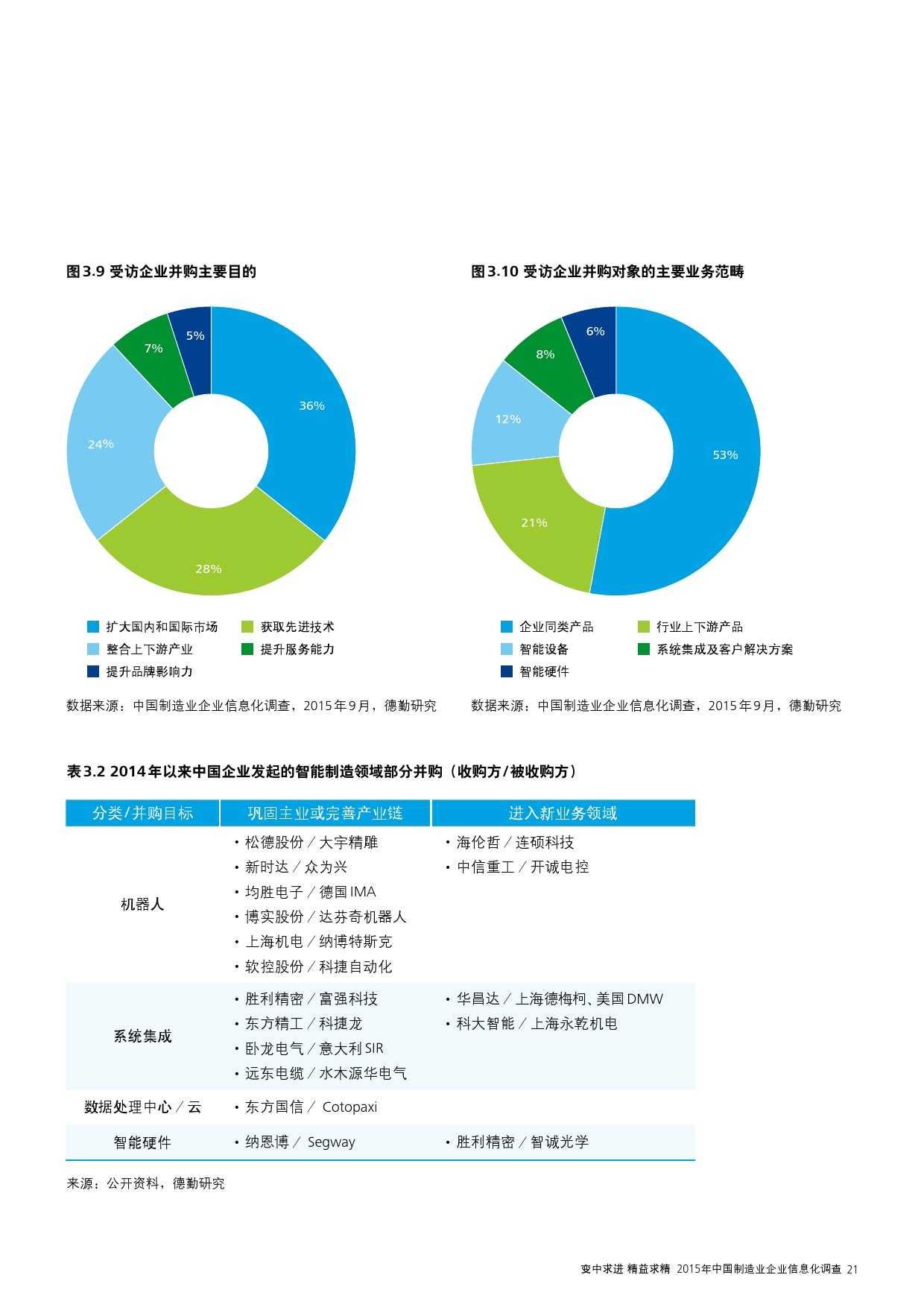 2015年中国制造业企业信息化调查_000023