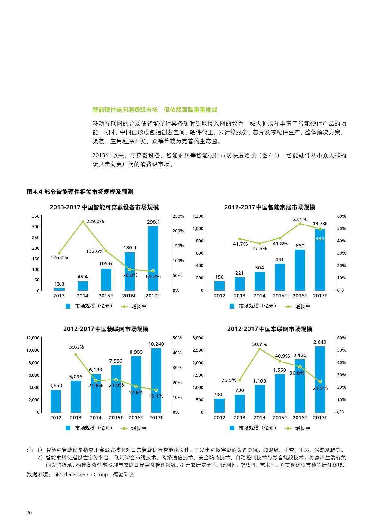 2015年中国制造业企业信息化调查_000032