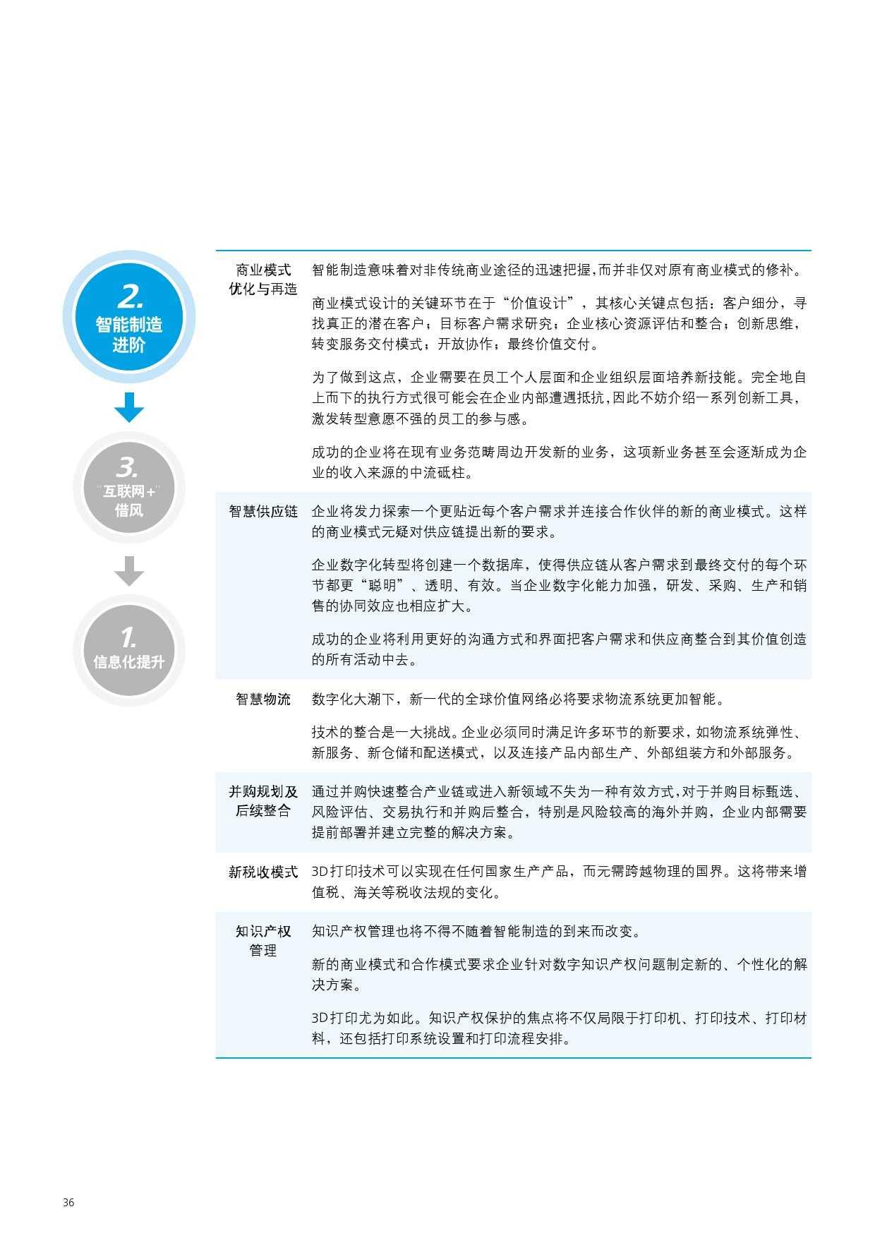2015年中国制造业企业信息化调查_000038