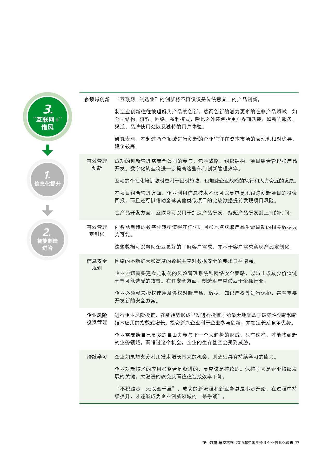 2015年中国制造业企业信息化调查_000039
