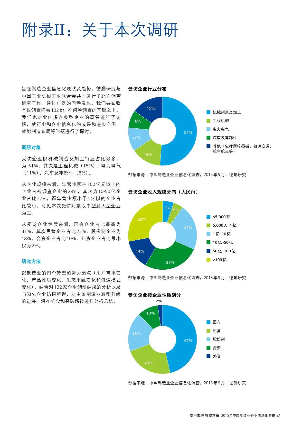 2015年中国制造业企业信息化调查_000045