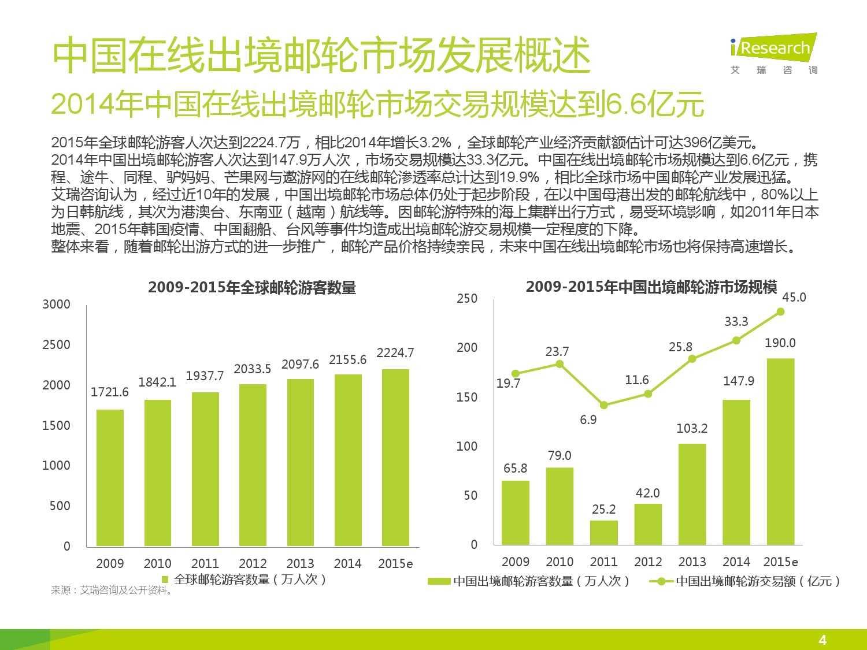 2015年中国在线出境邮轮市场研究报告_000004