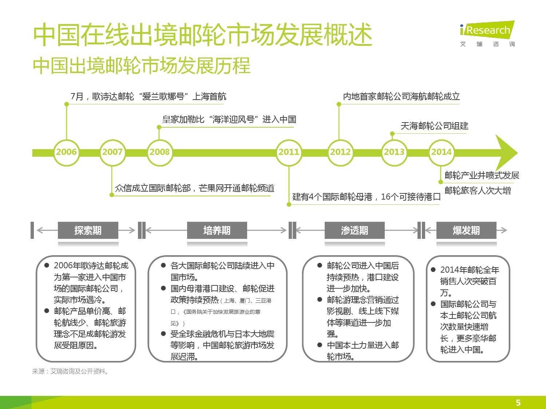 2015年中国在线出境邮轮市场研究报告_000005
