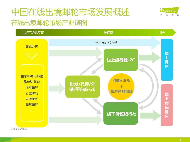 2015年中国在线出境邮轮市场研究报告_000006