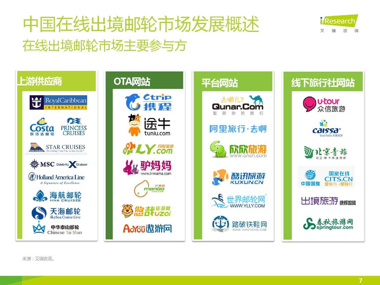 2015年中国在线出境邮轮市场研究报告_000007