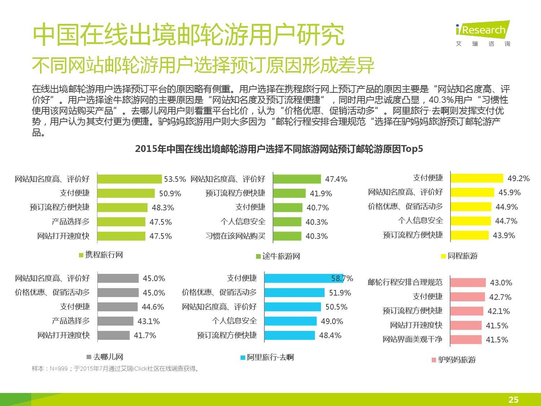 2015年中国在线出境邮轮市场研究报告_000025