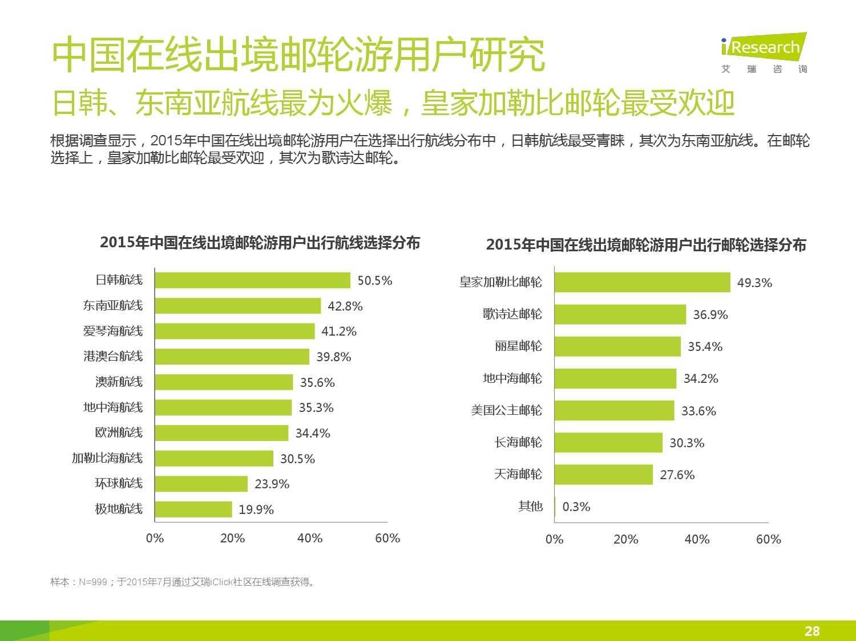 2015年中国在线出境邮轮市场研究报告_000028
