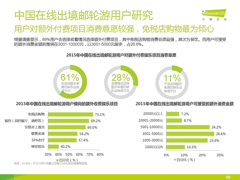 2015年中国在线出境邮轮市场研究报告_000030