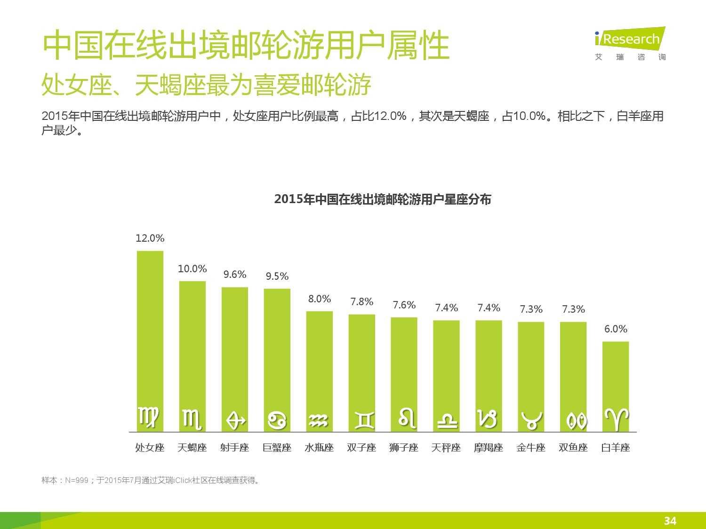 2015年中国在线出境邮轮市场研究报告_000034