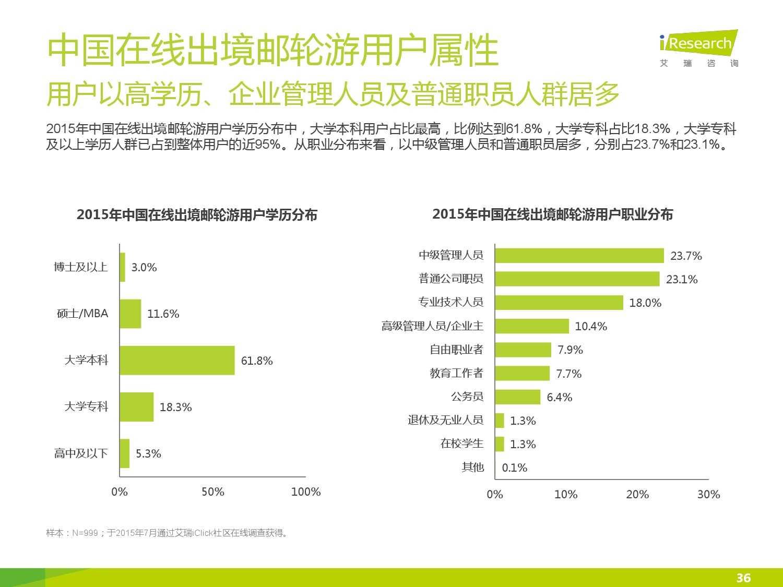 2015年中国在线出境邮轮市场研究报告_000036