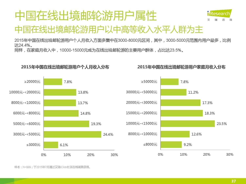 2015年中国在线出境邮轮市场研究报告_000037