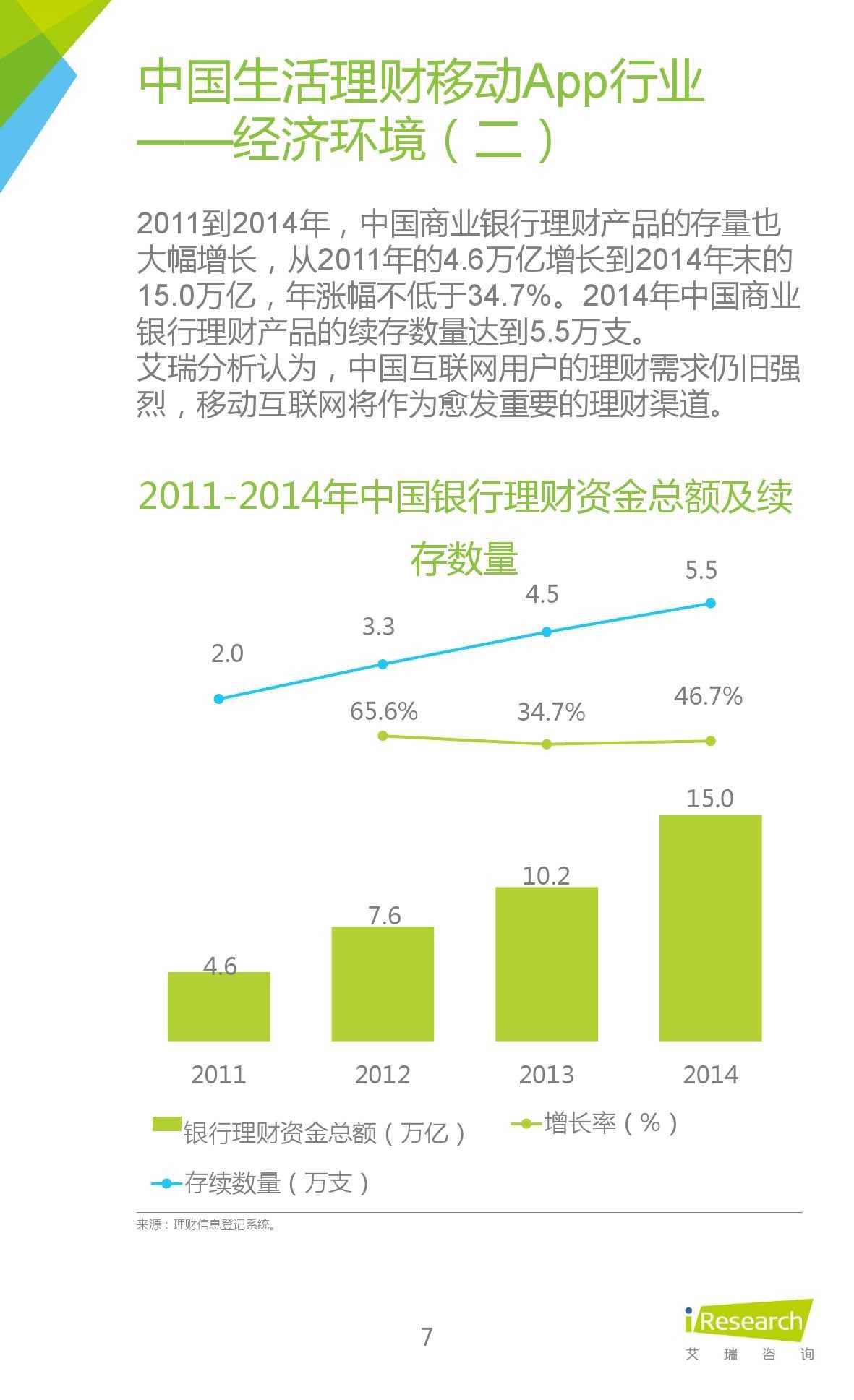 2015年中国生活理财移动App行业研究报告_000007