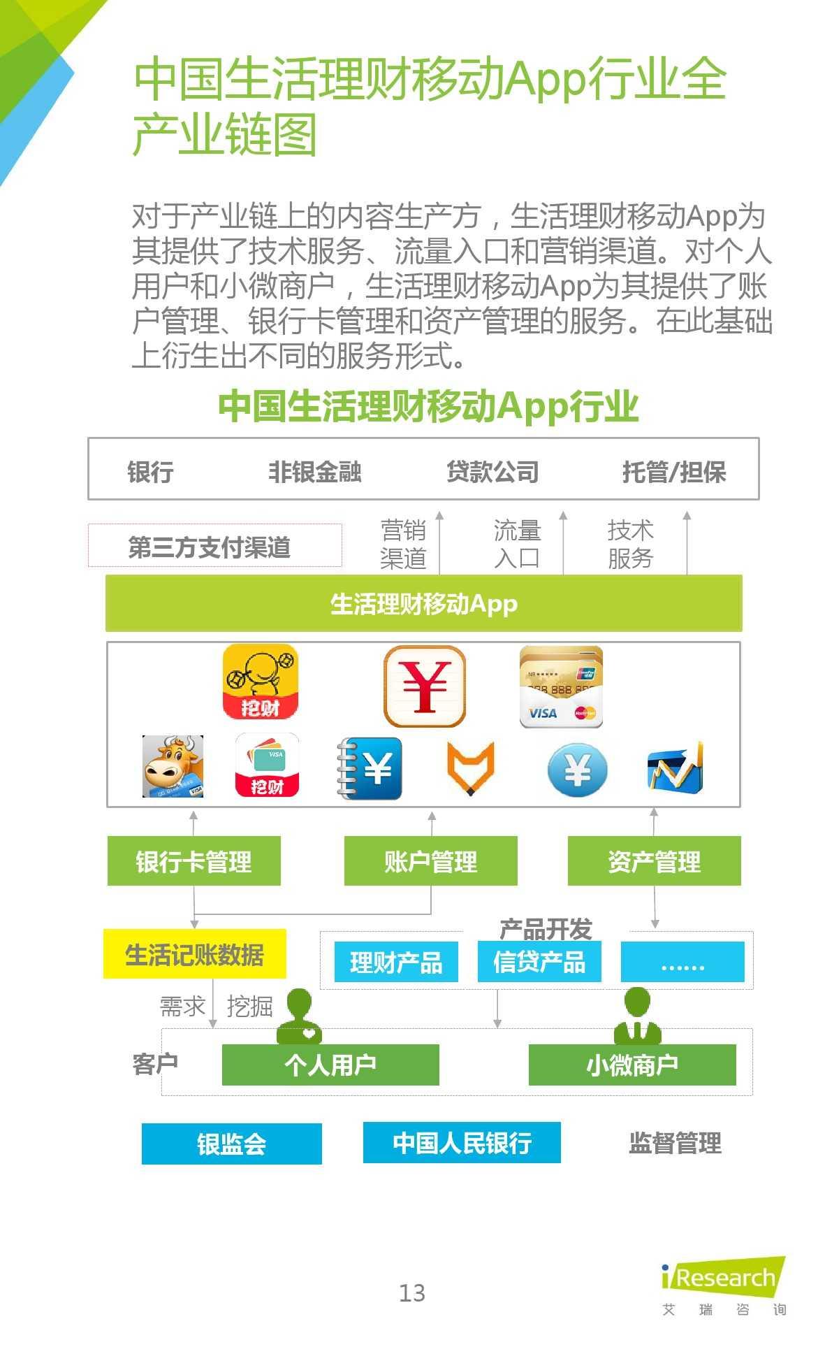 2015年中国生活理财移动App行业研究报告_000013