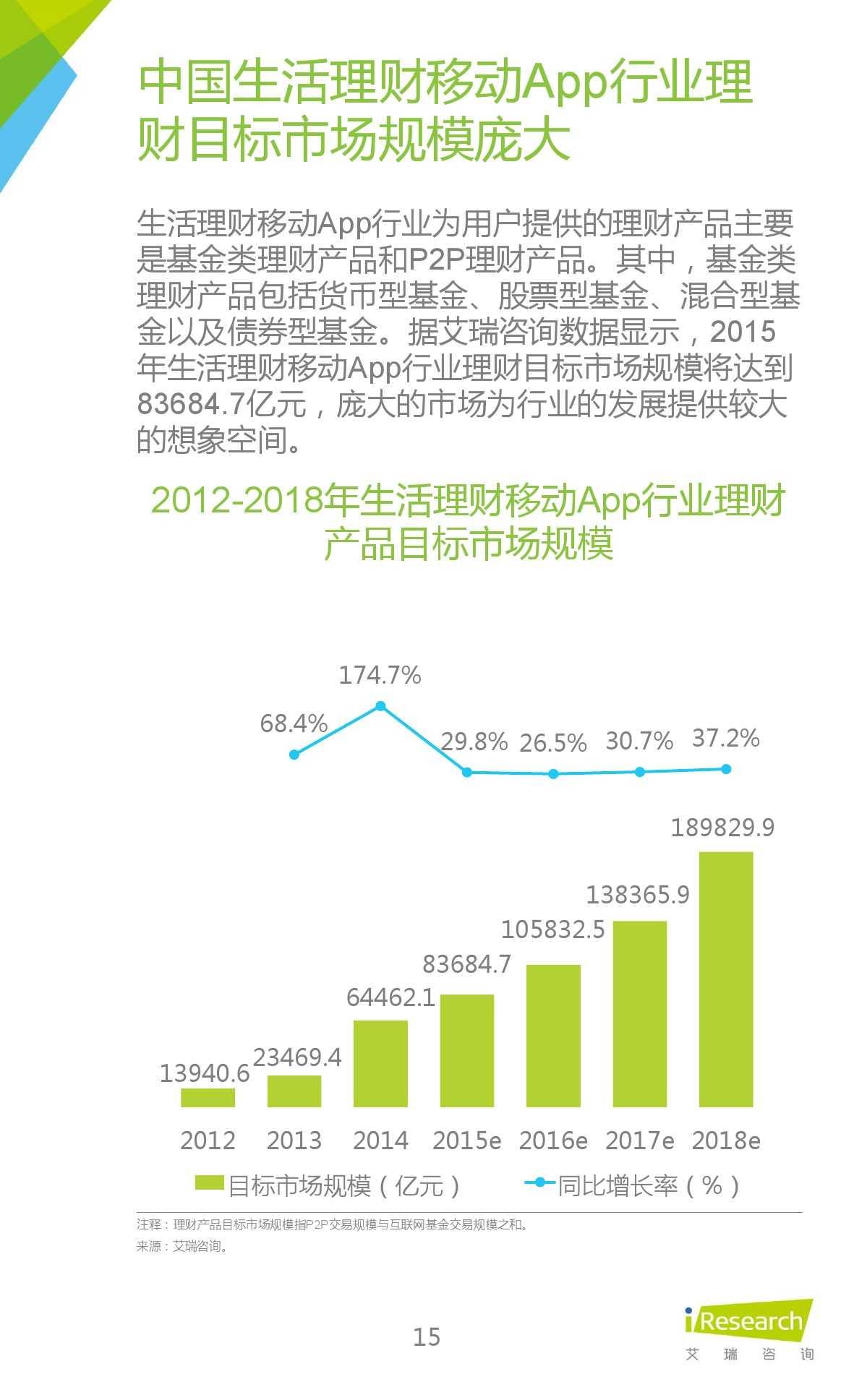 2015年中国生活理财移动App行业研究报告_000015
