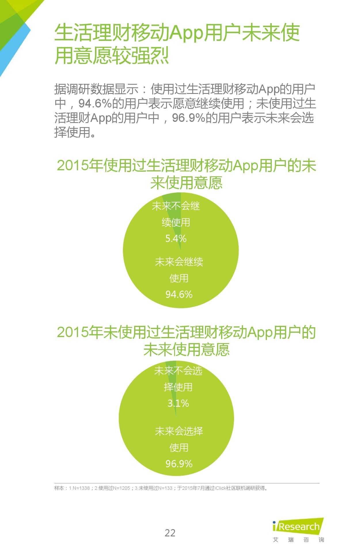 2015年中国生活理财移动App行业研究报告_000022