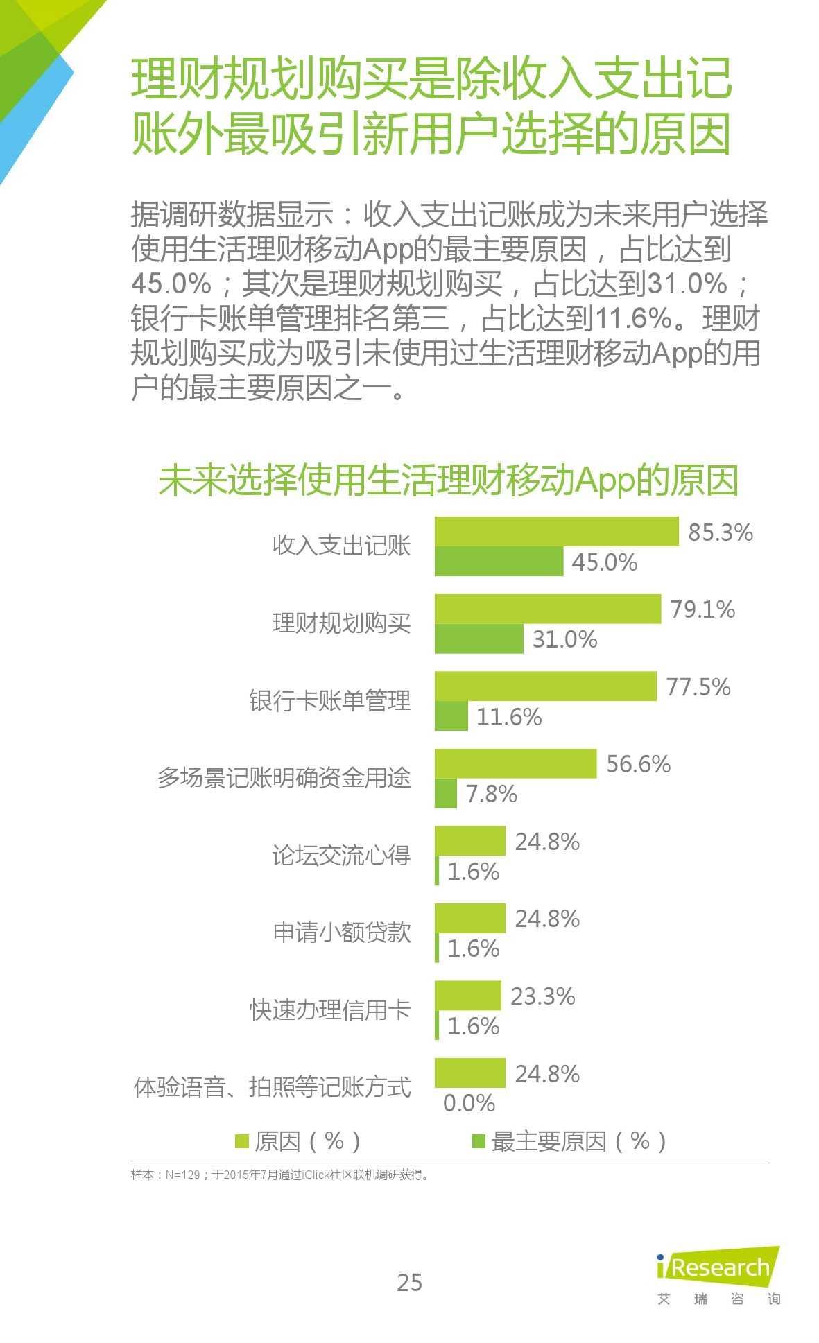 2015年中国生活理财移动App行业研究报告_000025