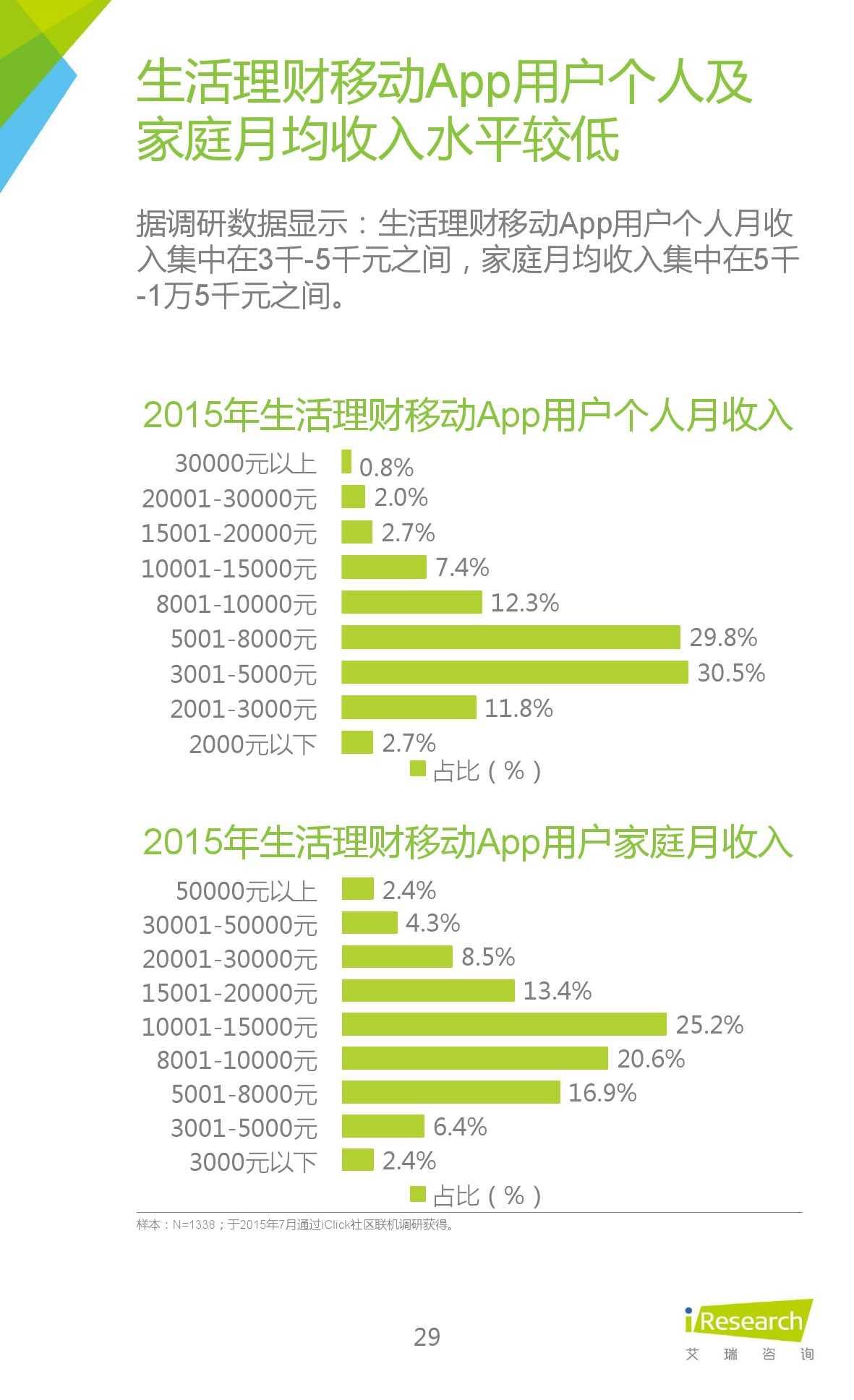 2015年中国生活理财移动App行业研究报告_000029