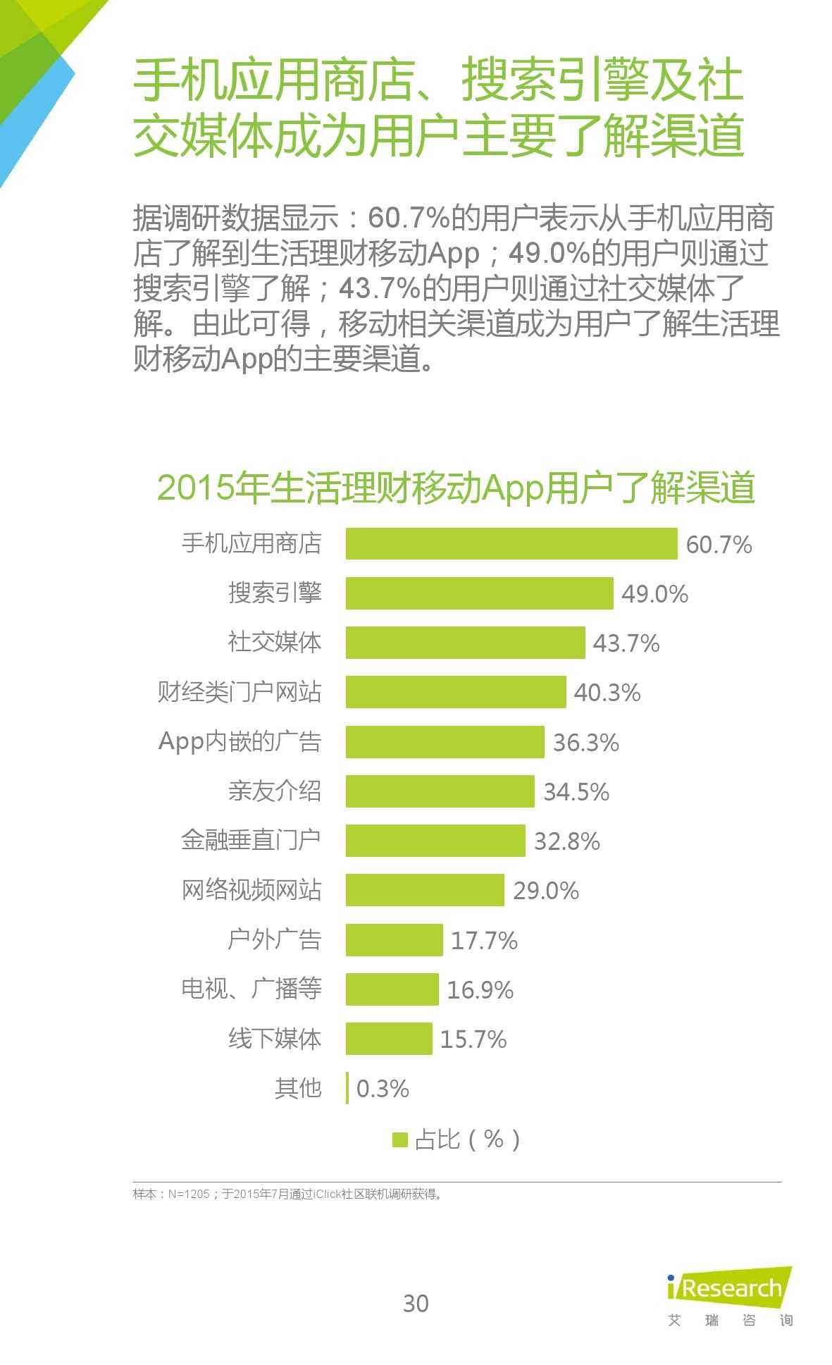 2015年中国生活理财移动App行业研究报告_000030
